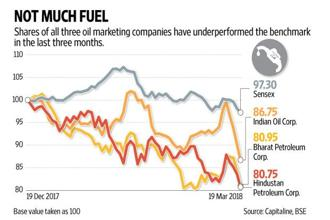 One reason that has weighed on sentiment in recent months has been the pressure on marketing margins. Graphic: Naveen Kumar Saini/Mint