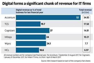 Accenture is far ahead of Indian IT companies TCS, Cognizant, Infosys, Wipro and HCL Technologies, as far as digital revenue is concerned. Graphic: Mint