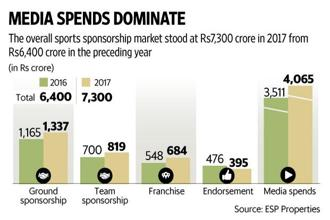 India's sports sponsorship market stood at Rs7,300 crore in 2017, up from Rs6,400 crore in 2016, according to a GroupM report. Graphic: Mint