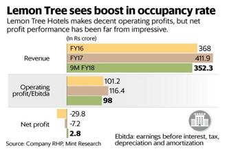 Compared to the valuations, Lemon Tree's financials are lacklustre. Graphic: Naveen Kumar Saini/Mint