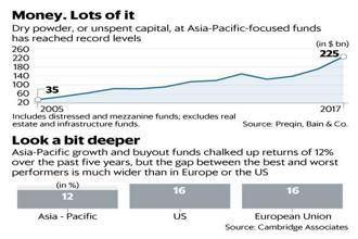 As competition from tech giants increases, the trick for private equity firms is backing the right winner. Graphic: Mint