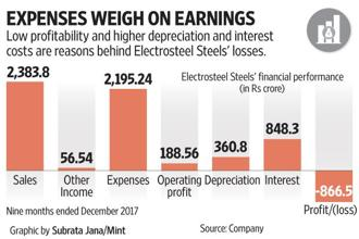 In the quarter ended December 2017, Electrosteel Steels earned a revenue of Rs857 crore but incurred a loss of Rs327 crore, with interest costs alone at Rs285 crore. Graphic: Subrata Jana/Mint