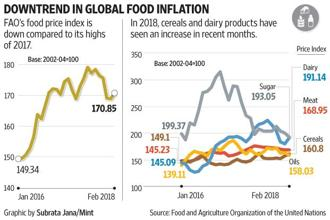 If the government fulfils its Crop MSP promises in a bid to win rural votes in 2019 Lok Sabha elections, there is a risk that domestic food prices may move in the opposite direction compared to global prices.