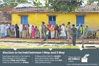 West Bengal panchayat elections will be held between 1 May and 5 May.
