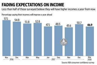 More than half the respondents in RBI's Consumer Confidence survey expect no improvement in their incomes, job prospects or the Indian economy a year from now. Graphic: Naveen Kumar Saini/Mint