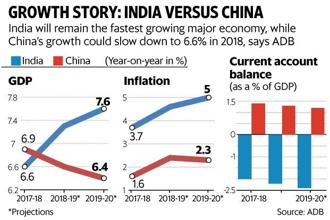 At 7.3%, Asian Development Bank's (ADB) India GDP growth forecast in FY19 is a tad lower than the 7.4% it estimated in September last year. Graphic: Paras Jain/Mint