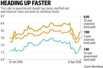No one can be blamed for thinking that interest rates could go down one last time before they began climbing. Graphic: Prajakta Patil/Mint