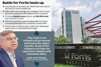 Currently, Sunil Kant Munjal, and Anand and Mohit Burman own about 3% in Fortis Healthcare.