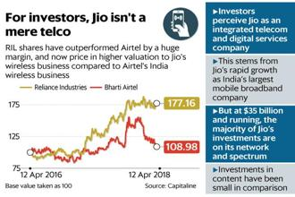 Reliance investors now dream that if all goes according to plan, customers will talk, shop, bank, watch digital content using a Jio app provided on a Reliance Jio connection. Graphic: Mint