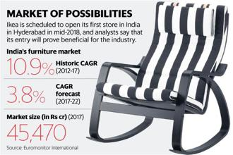 Ikea is scheduled to open its first store in India in Hyderabad in mid-2018. Graphic: Mint