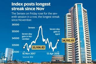 On Friday, the Sensex closed 0.27% or 91.52 points higher at 34,192.65 points, its highest close since 28 February. Graphic: Paras Jain/Mint