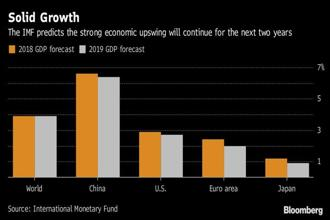 The International Monetary Fund (IMF) predicts strong economic upswing will continue for next two years. Graphic: Bloomberg