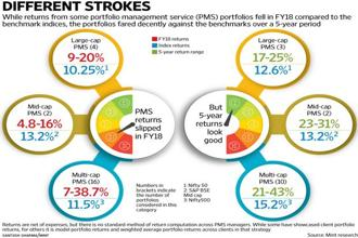 While returns from some portfolio management service (PMS) portfolios fell in FY18 compared to the Sensex and Nifty, the portfolios fared decently against the benchmarks over a five-year period.