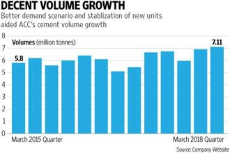 Since the demand environment across the country is slowly improving, the Street was anticipating a healthy volume growth. Graphic: Prajakta Patil/Mint