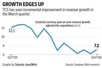 Tata Consultancy Services (TCS) has seen incremental improvement in revenue growth in Q4.