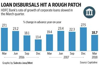 HDFC Bank's rate of growth of corporate loans slowed in Q4. Graphic: Mint