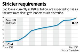 Bad loans, currently at Rs8.82 trillion, are expected to rise as the new rules don't give banks much discretion. Graphic: Mint