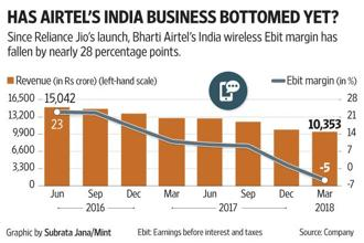 Thankfully for Airtel's investors, while they wait for the India wireless market to recover, the company's Africa business is doing wonders.