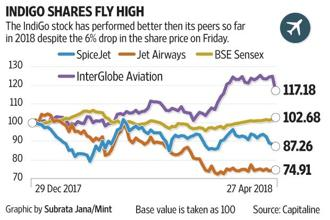 Some believe the fact that IndiGo has announced a succession plan would reassure investors.