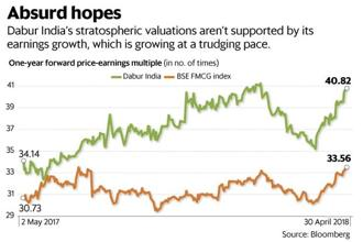 For some reason, investors in India's FMCG stocks hold this principle very loosely, perhaps hoping that earnings will someday catch up with valuations. Graphic: Vipul Sharma/Mint