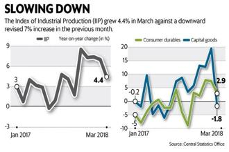 The volatile capital goods segment, a proxy for investment activity in the Indian economy, which had been rising steadily for seven straight months until February, contracted by 1.8% in March. Graphic: Mint