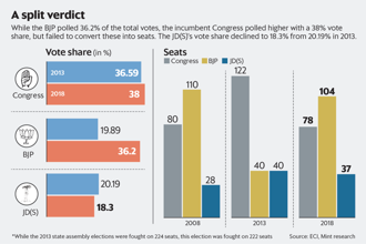 The geographic polarization meant only the Congress bore  the brunt of the three-cornered contest