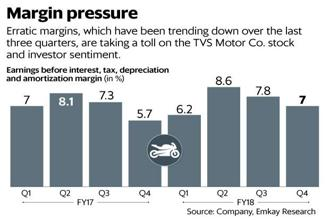 Investors have already punished the TVS Motor stock, which has come off by about 30% since January. Graphic: Mint