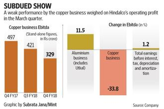 With its US subsidiary Novelis Inc. on the growth path, analysts were hoping a steady performance at the stand-alone level will place Hindalco in a sweet spot.