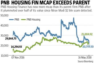 Market capitalisation of PNB Housing Finance rises past its parent Punjab National Bank after the later eroded over half of its value following the $2 billion scam. Graphic: Prajakta Patil/Mint