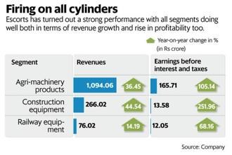In Escorts Q4 FY18 result, Ebitda nearly doubled to Rs173.8 crore. And profit after tax too revved up one-and-a-half times from the year-before level. Graphic: Mint