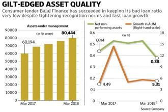 Investors richly rewarded the company by driving up its shares more than 7% as well as its parent Bajaj Finserv Ltd's stock by nearly 5%. Graphic: Mint