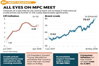 The chances of an RBI rate hike will increase if international crude oil prices rise further or the rupee depreciates significantly. Graphic: Mint