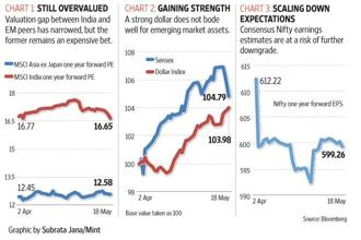 A look at the macroeconomic indicators that could impact the Indian stock markets in the near term.