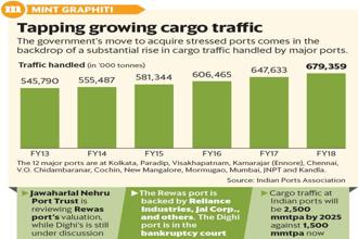 According to Sagarmala Programme, cargo traffic at Indian ports will be approximately 2,500 mmtpa by 2025 against the current handling capacity of 1,500 mmtpa.