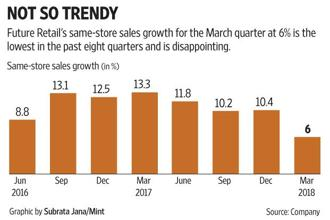 Same-store sales growth at Future Retail's hypermarket format Big Bazaar outlets too dropped to a seven-quarter low.