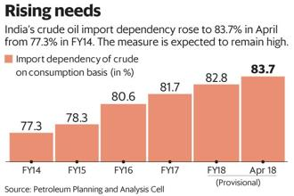 India's FY19 current account deficit expressed as a percentage of GDP will cross 3%, with crude oil prices at $80 a barrel average. Graphic: Mint