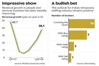 The outlook for Indian temporary staffing industry remains positive. Graphic: Mint