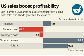 Sun Pharma's US sales grew sequentially, aiding both sales and Ebitda growth, Q4 results showed. Graphic: Mint