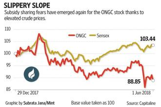 Despite increasing crude oil prices, ONGC shares have underperformed the Sensex so far in 2018.