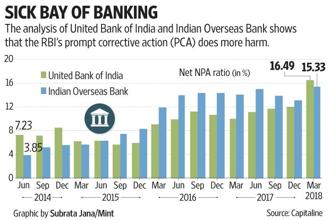 An analysis of United Bank of India and Indian Overseas Bank shows that RBI's prompt corrective action does more harm.