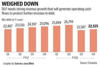DLF need strong revenue growth that will generate operating cash flows to protect further increase in debt.