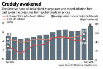 The Reserve Bank of India hiked its repo rate and raised inflation forecast, gioven the pressures from global food crude oil prices. Graphic: Mint