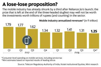 In the three-headed slugfest between Airtel, Reliance Jio and the Vodafone-Idea combine, each entity has already spent somewhere between ₹2 trillion and ₹3 trillion in gross capital investments. Graphic: Mint