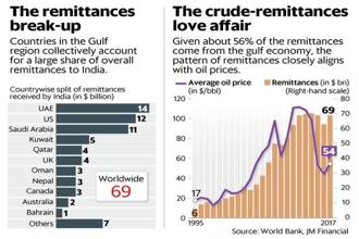 A big chunk coming from the Middle East means that the pattern or flow of remittances closely aligns with crude oil prices. Graphic: Mint