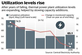 Slowing thermal capacity additions and a steady rise in overall demand means that utilization levels at thermal power plants are rising. Graphic: Mint