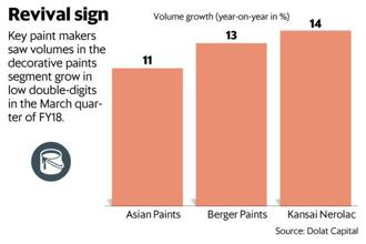 Although volume growth may bounce back in the coming quarters, the risk of further erosion in gross margins remains. Graphic: Mint