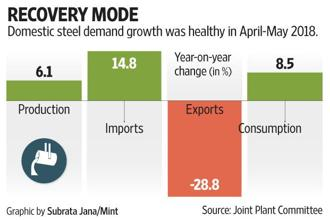 Domestic steel demand was healthy in April-May 2018.