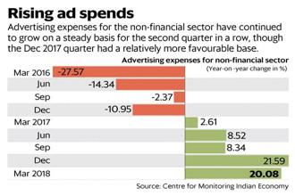 Ad spending for the non-financial sector have continued to grow on a steady basis for the second quarter in a row, though the December quarter had a more relatively more favourable base. Graphic: Mint