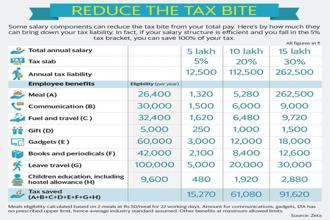 A look at salary structures and how certain reimbursements offer income tax benefits. Graphic: Mint