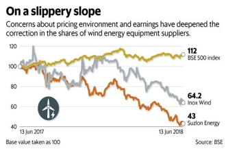 Concerns over pricing environment and earnings have deepened the correction in share prices of Inox Wind and Suzlon Energy. Graphic: Mint